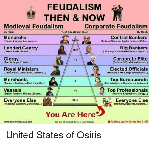 FEUDALISM THEN & NOW Ts Medieval Feudalism Corporate