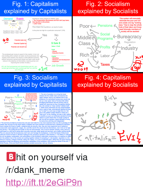 "America, Dank, and Fail: Fig. 1: Capitalism  explained by Capitalists  Fig, 2: Socialism  explained by Socialists  Demand Supply  Equilibrium Value (relative to inflation, btw)  Tax Compensation (Businesses and Rich don't pay taxes  they tag them to the prices)  +Labor Costs  This system will evenutally  eliminate the poor and rich  Higher  Value EquilibriumValue  and create one big ""working  Pensions  class,"" free to reap the whole  Value  fruits of their labor and those  least fortunate members of  society will be assisted  Price (Higher than equilibrium, as result of costs)  Is the price too high for a particular consumer? (Y/N)  Equilibrium Value Cost- Fail  Equilibrium Value > Cost Win  Social  Bureacracy  Potential sales lost:  Potential Capital lost  Potential Job Growth lost  MiddlePrograms  Class  $Sale $  Regulation  Sales Profit  Profits  Profit  - Shares  - Executive Income  The employed get money to spend in the market, in turn not  only funding other workers via trade, but the businesses who  employ more workers; the result is a self-sufficient economy  without recourse to government (taxes and labor costs would  reduce in the absence of intervention, lowering prices and  improving the number of sales.)  Capital  - Marketing  - Research and Development  nsion  laxes  Job Growth  All in all, the businessman and shareholders get rich, con-  sumers get what they want, workers get their cut, and the  poor find jobs  Woot  Fig. 3: Socialism  explained by Capitalists  Fig. 4: Capitalism  explained by Socialists  19  2  This sytem wil evernutalty  ellminato tho poor and rich1. The aim of socialism is to bring the lower  and croato one big ""workin classes into the middle class and dissolve the  class, free to reap the whole  PoorPensions u e ubos and oeupper classes; what is not realized here is the  east fortunate members of  existance of a centralized bureaucracy would only  sockety w5 isedset up a new upper class of ""bureaucratic elites  Socia  MiddleProgram  Bureacracy privileging themselves with the primary hold on  capital and resources as they monopolize distribu-  tion; this solution to ""class warfare"" defeats itself  2. While some individuals are truly disadvantaged  and in need of help, automatically labeling the poor  as ""in need"" is a sure way to keep them so. Not  only is the welfare system flawed in acting as a  ""free lunch"" to the unwilling, but also a trap, waiting  to backfire as soon as individuals standard of living  raises to a point where they no longer qualify for  aid, but will not maintain a good standard of living  for some time until they are independant  RichLabor  Taxes  4  . The services provided by bureaucracy are poor and make for a tax more expensive than any bill or pricetag on the  narket; they are poor for the same reason a diabetic has more incentive to excercise than a perfectly fit individual  here's always the threat of health, metaphorically job security. Also, they are more expensive due to added-on  ureaucratic costs (paperwork, wages, etc.) and the cost for the actual services themselves, even more so for high-  end service. 4. By putting the tax burden on the rich and business, one is sure to hamper industry; every cent of a  rofit taxed is a cent lost to being able to provide more jobs, better goods and services, and a better working facility  This is to assume that the bureaucracy won't own and manage the workplaces, in which the threat of failure and  rofit loss would not factor in decision-making for the company's (worker's) best interests. 5. The fallacy in criticizing  he rich as greedy, manipulative, and authoritative is that socialism's alternative, bureaucracy, is in essence no differ  nt the problem now is the cronies are working together instead of competing. 6. Like taxation, regulation is a hin-  rance to industry; instead of directly cutting into capital, it is a loss of potential gains. While they are good meaning  egulations hinder the efficiency and production capabilities of the workplace, only hurting the worker in the end. 7  Soviet Russia, China and North Korea are/were socialist economies; next up, America <p>🅱hit on yourself via /r/dank_meme <a href=""http://ift.tt/2eGiP9n"">http://ift.tt/2eGiP9n</a></p>"