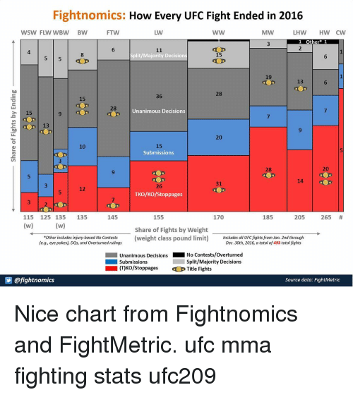 Fightnomics How Every Ufc Fight Ended In 2016 Wsw Flw Wbw Bw Hw Cw