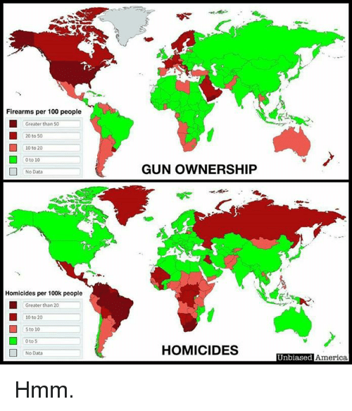 America, Anaconda, and Memes: Firearms per 100 people  Greater than 50  20 to 50  10 to 20  0 to 10  GUN OWNERSHIP  No Data  Homicides per 100k people  Greater than 20  10 to 20  S to 10  0 to 5  No Data  HOMICIDES  Unbiased  America Hmm.