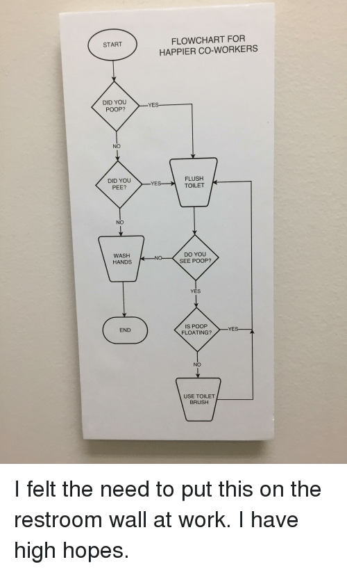 Flow Chart For Start Happier Co Workers Did You Yes Poop No Flush K