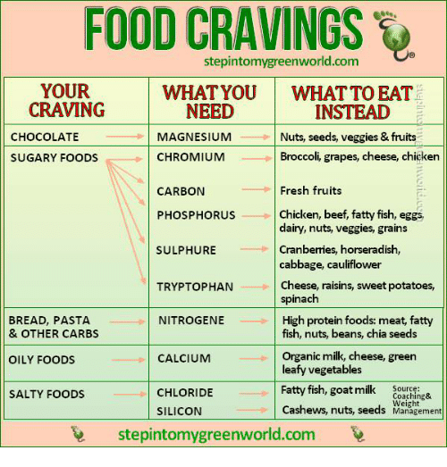 Beef, Food, and Fresh: FOOD CRAVINGS  stepintomygreenworld.com  YOUR  CRAVING  WHATYOU  WHAT TO EAT  INSTEAD  Nuts, seeds, veggies & fruits  Broccoli, grapes, cheese, chiçken  NEED  CHOCOLATE  MAGNESIUM  SUGARY FOODS  CHROMIUM  CARBON  Fresh fruits  PHOSPHORUS  Chicken, beef, fatty fish, eggs  dairy, nuts, veggies, grains  Cranberries, horseradish  cabbage, cauliflower  Cheese, raisins, sweet potatoes  spinach  High protein foods: meat, fatty  SULPHURE  TRYPTOPHAN  BREAD, PASTA  & OTHER CARBS  NITROGENE  fish, nuts, beans, chia seeds  Organic milk, cheese, green  leafy vegetables  Fatty fish, gomilkouthing&  Cashews, nuts, seeds Managtement  OILY FOODS  CALCIUM  SALTY FOODS  CHLORIDE  Weight  SILICON  stepintomygreenworld.com