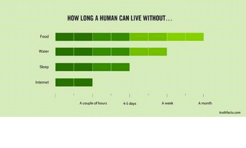 Food Water Seep Internet How Long A Human Can Live Without 45 Days A