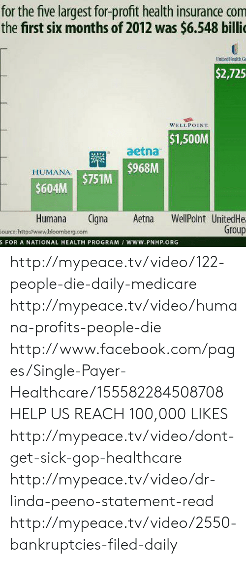 Anaconda, Facebook, and Memes: for the five largest for-profit health insurance com  the first six months of 2012 was $6.548 billi  United lealth G  $2,725  WELIPOINT  $1,500M  aetna  HUMANA  $604M $751M 96M  600K  Humana Cigna Aetna WellPoint UnitedHe  ource: http://www.bloomberg.com  Group  S FOR A NATIONAL HEALTH PROGRAM I WwW.PNHP.ORG http://mypeace.tv/video/122-people-die-daily-medicare http://mypeace.tv/video/humana-profits-people-die http://www.facebook.com/pages/Single-Payer-Healthcare/155582284508708 HELP US REACH 100,000 LIKES http://mypeace.tv/video/dont-get-sick-gop-healthcare http://mypeace.tv/video/dr-linda-peeno-statement-read http://mypeace.tv/video/2550-bankruptcies-filed-daily
