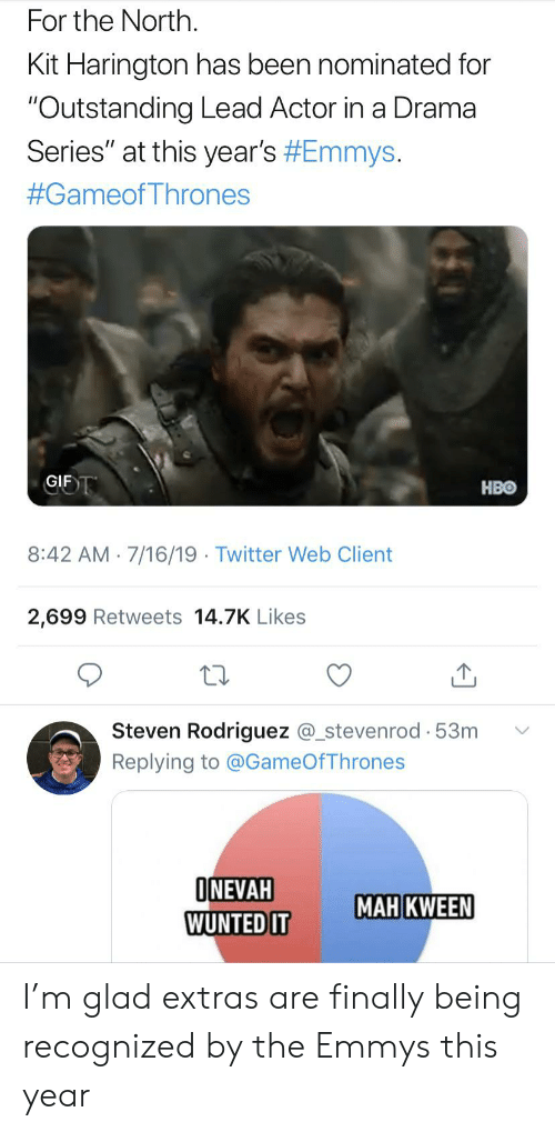 "Gif, Hbo, and Twitter: For the North.  Kit Harington has been nominated for  ""Outstanding Lead Actor in a Drama  Series"" at this year's #Emmys .  #Gameof Thrones  GIF T  HBO  8:42 AM 7/16/19 Twitter Web Client  2,699 Retweets 14.7K Likes  Steven Rodriguez @_stevenrod 53m  Replying to @GameOfThrones  ONEVAH  WUNTED IT  MAH KWEEN I'm glad extras are finally being recognized by the Emmys this year"