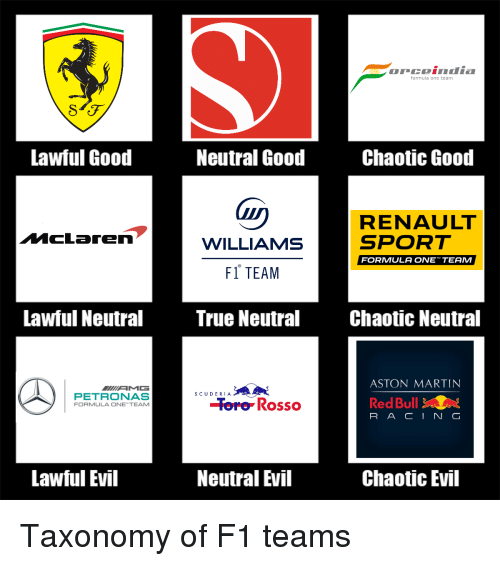 Formula One Team Lawful Good Neutral Good Chaotic Good Renault Sport