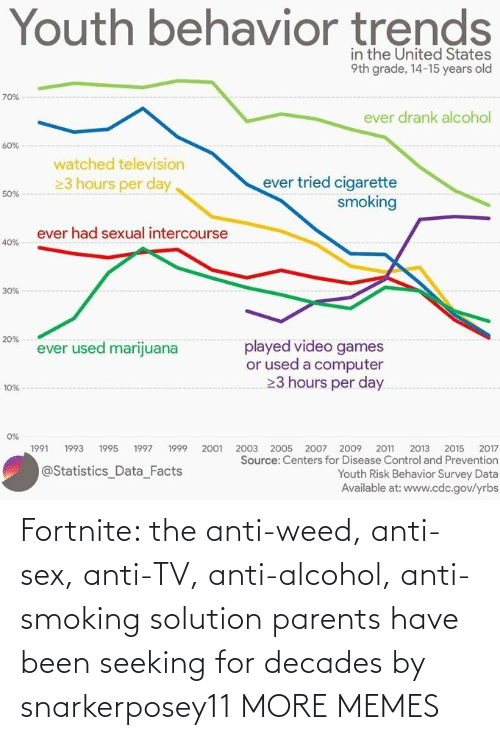 Dank, Memes, and Parents: Fortnite: the anti-weed, anti-sex, anti-TV, anti-alcohol, anti-smoking solution parents have been seeking for decades by snarkerposey11 MORE MEMES