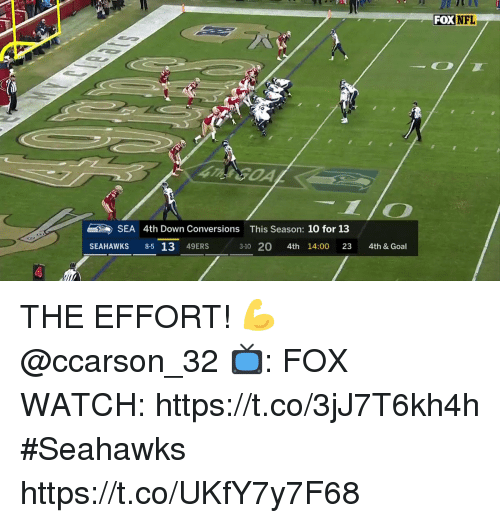 San Francisco 49ers, Memes, and Nfl: FOX NFL  SEA 4th Down Conversions  This Season: 10 for 13  SEAHAWKS 85 13 49ERS  3-10 20 4th 14:00 23 4th & Goal THE EFFORT!  💪 @ccarson_32  📺: FOX WATCH: https://t.co/3jJ7T6kh4h #Seahawks https://t.co/UKfY7y7F68