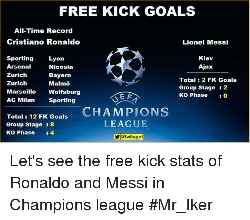 Arsenal, Cristiano Ronaldo, and Memes: FREE KICK GOALS  All-Time Record  Cristiano Ronaldo  Lionel Messi  Sporting  Lyon  Kiev  Arsenal  Ajax  Nicosia  Zurich  Bayern  Total 2 FK Goals  Zurich  Malmo  Group Stage 2  Marseille  Wolfsburg  KO Phase  0  E F  AC Milan  Sporting  Total: 12 FK Goals  CHAMPIONS  LEAGUE  Group Stage  8  KO Phase  4  YeTwitugal Let's see the free kick stats of Ronaldo and Messi in Champions league  #Mr_Iker