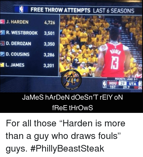 """James Harden, Free, and Rockets: FREE THROW ATTEMPTS LAST 6 SEASONS  4,726  R. WESTBROOK 3,501  D. DEROZAN 3,350  D. COUSINS 3,286  3,201  J. HARDEN  L. JAMES  ROCKETS LEAD 2-1  JaMeS hArDeN dOeSn'T rElY ON  fReE tHrOwS For all those """"Harden is more than a guy who draws fouls"""" guys.  #PhillyBeastSteak"""