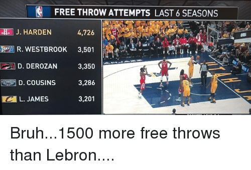 Bruh, Free, and Lebron: FREE THROW ATTEMPTS LAST 6 SEASONS  J. HARDEN  4,726  24 T  R. WESTBROOK 3,501  D. DEROZAN  3,350  3,286  3,201  D. COUSINS  10  L. JAMES Bruh...1500 more free throws than Lebron....