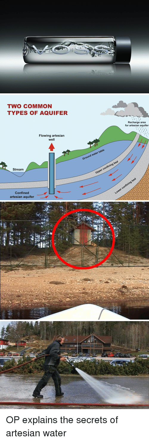 """Common, Commons, and Table: from   TWO COMMON  TYPES OF AQUIFER  Flowing artesian  We  Stream  Confined  artesian aquifer  Recharge area  for artesian aquifer  I I  I table  water Ground bed  confining Upper confini  Lower   """"n .  """"指  """"fr:  36访 OP explains the secrets of artesian water"""