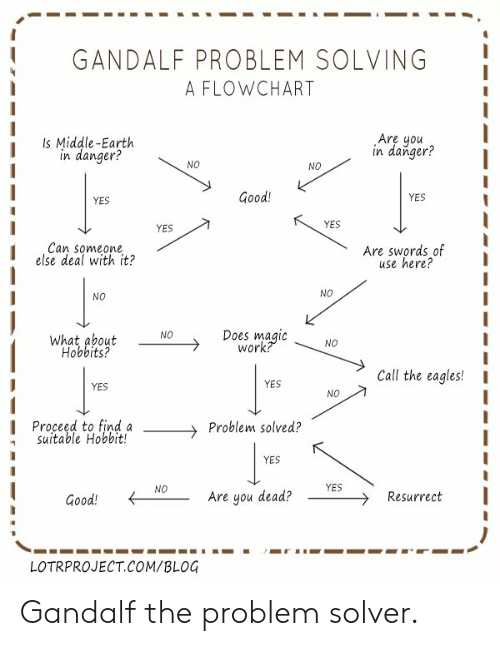 gandalf problem solving flowchart