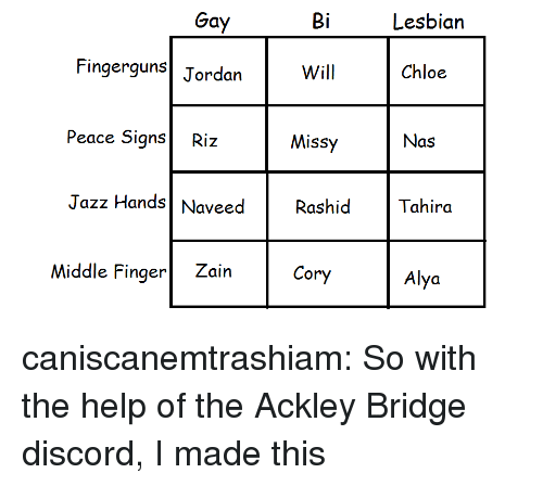 Nas, Target, and Tumblr: Gay  Bi  Lesbian  Fingerguns  Jordan  Will  Chloe  Peace SignsRiz  Nas  Missy  Rashid  Cory  IZ  Jazz Hands Nveed  Tahira  Middle Finger Zain caniscanemtrashiam:  So with the help of the Ackley Bridge discord, I made this
