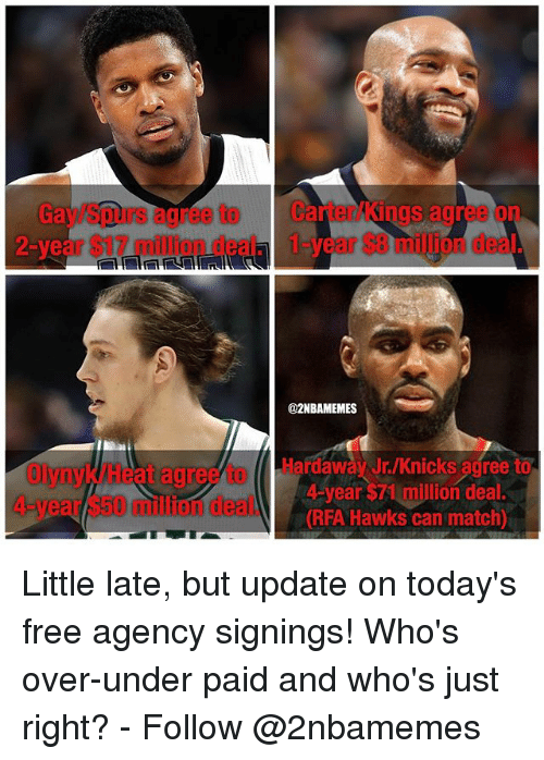 New York Knicks, Nba, and Free: Gay/Spurs agree to  2-year $17 million deal.  Carter/kings agree on  1-year $8 million deal.  @2NBAMEMES  Olynyk/Heat agree to Hardaway Jr/Knicks agree to  4-year $50 million deal.(RFA Hawks  4-year $71 million deal.  can match) Little late, but update on today's free agency signings! Who's over-under paid and who's just right? - Follow @2nbamemes