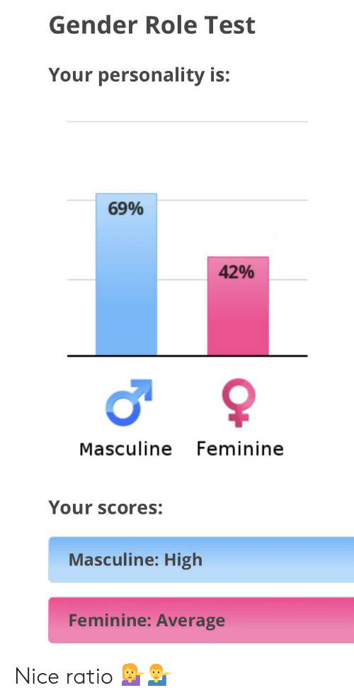 Gender Role Test Your Personality Is 69% 42% Masculine