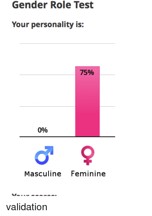 Gender Role Test Your Personality Is 75% 096 Masculine