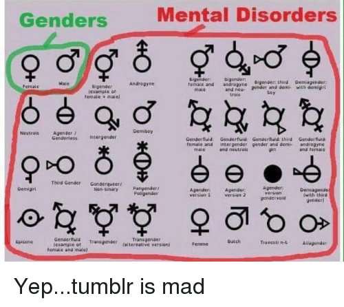 Transgender, Tumblr, and Mad: Genders  Mental Disorders  Bigendersigendert  third emiagender  temale and anroender and demi with demir  Male  Androgyne  Female  and neu-  trois  male  lexample of  femate t malel  toy  Demibay  Neutrois Agender )  Genderless Intergender  Genderfiuid Cenderfluld Genderfuid: third Gunderfluia  female and intergender gender and demi androgybe  and femals  male  and neutrois  Third Gender cenderqucer Pangenderf  Non-inarg Paligender  Gemigirl  Agender  version  Agender:  versiun 1 versigen 2  Demiagende  (with ehsitd  genüerl  Agenider  gtndervoi  cenaerhud transgender taternative versient  Epicene  Transgender  Travesti n-b  Aliagender  (exampie ot  femaie and mate)  FernmeButch