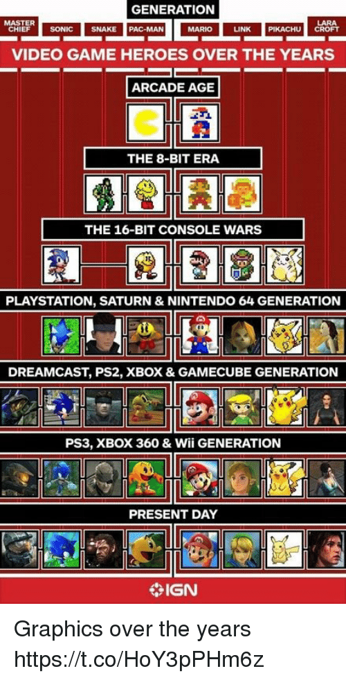 Nintendo, Pikachu, and PlayStation: GENERATION  LARA  LINK PIKACHU CROFT  MASTER  HIEF SONIC SNAK  SNAKE  PAC-MAN  MARIO  VIDEO GAME HEROES OVER THE YEARS  ARCADE AGE  THE 8-BIT ERA  THE 16-BIT CONSOLE WARS  PLAYSTATION, SATURN & NINTENDO 64 GENERATION  DREAMCAST, PS2, XBOX & GAMECUBE GENERATION  PS3, XBOX 360 & Wii GENERATION  PRESENT DAY  IGN Graphics over the years https://t.co/HoY3pPHm6z