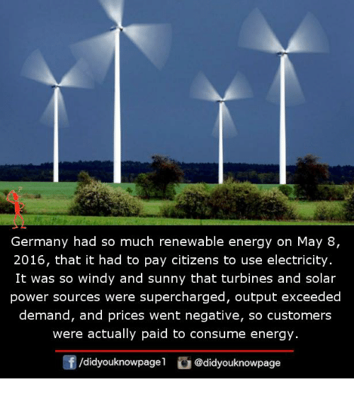 Energy, Memes, and Germany: Germany had so much renewable energy on May 8,  2016, that it had to pay citizens to use electricity.  It was so windy and sunny that turbines and solar  power sources were supercharged, output exceeded  demand, and prices went negative, so customers  were actually paid to consume energy.  f/didyouknowpagel@didyouknowpage