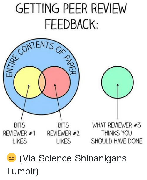 Memes, Tumblr, and Science: GETTING PEER REVIEW  FEEDBACK  ONTENTS  BITS  BITS  WHAT REVIEWER #3  THINKS YOU  REVIEWER #1 REVIEWER 2  LIKES  SHOULD HAVE DONE  LIKES 😑 (Via Science Shinanigans Tumblr)