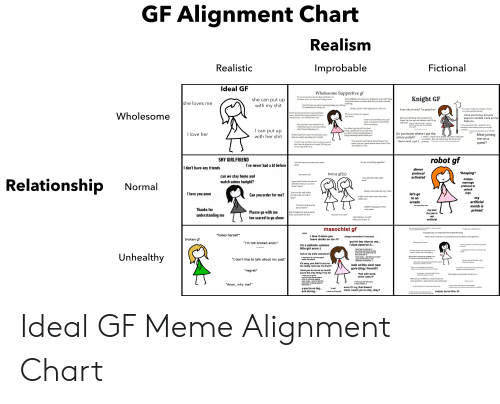 Alive, Being Alone, and Anime: GF Alignment Chart  Realism  Realistic  Fictional  Improbable  Ideal GF  Wholesome Supportive gf  Everyone needs someone that will listen, it's  ok anon, you can vent your feelings to me  Knight GF  she can  I love helping you anon, your happiness is the only thing  l ask for in relurn, so other than that you don't owe me  anything  put up  with my shit  she loves me  Don't be insecure about screwing things up with me,  I'll understand, 1 always do  ll stay up the whole night just to calm you  I'm out to make my rounds. Dinner  Ever ride a horse? Tis great fun!  is on the counter honey!  Don't head your head over past mistakes  anon, there's still a future ahead of you, I  am sure you.. we will find our way.  Wholesome  Ill always be here to support  I love you honey, but your  stance is terrible. Here let me  help you  you anon!  Were you thinking about exploring?  Great! Let me get my halberd, and I'Ill go  with you! why go with you? Well, I can't let  those monster girls try and nibble  you, right?  O-only I can do that  Come on, let me buy you a gift  anon, you deserve it for being  such a good guy  Are you fine? you seemed to act  somewhat sad, it's ok anon, tell me  what' been bothering you  I may be good with a polearm, but I  wouldn't mind seeing how you wield  a sword.in fact. how about you show me right  You didn't got the job? oh, don't  worry, maybe that wasn't the one,  you have lo keep searching just as  kepl searching until I found you  I can put up  with her shit  Tlove her  now  Do you know where I put the  armor polish?  Never mind, I got it. pussies.  Mind joining  Wasted lime? you aren't wasled time anon,  lime one enjoys spending isn't wasled  I mean, I could use a shield, and you could use  a condom. But we both know those are for  Don't worry my love, I will come home safe.  me on a  Your parents and friends should respect you  more, you are a great person anon, even if you  don't think so, I do.  Look, I may not