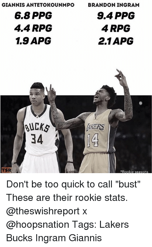 """Los Angeles Lakers, Memes, and Brandon Ingram: GIANNIS ANTETOKOUNMPO  6.8 PPG  4.4 RPG  1.9 APCG  BRANDON INGRAM  9.4 PPG  4 RPG  2.1APG  BUC㎏  34  AKERS  TSR  Rookie seasons Don't be too quick to call """"bust"""" These are their rookie stats. @theswishreport x @hoopsnation Tags: Lakers Bucks Ingram Giannis"""