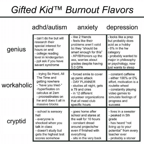 """Club, College, and Friends: Gifted KidTM Burnout Flavors  adhd/autism  anxiety depression  like 2 friends  - feels like their  -looks like a prep  but probably does  acid as a hobby  -0% in the hw  category  probably wanted to  major in philosophy  or psychology, now  just wants to sleep  - can't do hw but will  research their  special interest for  hours on end  -college reading  level in kindergarten  ppl ask if you have  savant syndrome  problems aren't valid  bc they """"should be  smart enough for this""""  - AP/IB/Honors up the  ass, worries about  grades despite having  5.0 GPA  genius  trying So Hard, All  The Time and  - forced smile to cover  - constant caffeine  - either 100% or 0%  effort, motivation is a  up panic attack  - DAY PLANNER  - studies all night, gets  getting nowhere  workaholichave you tried  roulette wheel  hyperfixates on  calculus at 2am  - constantly playing  video games to  simulate feelings of  progress and  a 79 and cries  - in 12 different  volunteer organizations  procrastinates on  hw and does it all in  that all need club  massive blocks  specific hours  success  school is sensory  -goes home after  school and stares at  the wall for 10 hours  - lives in a sweater  peaked in 5th  grade  -has heard """"not  hell  everyone is  shocked when you  talk in class  сryptid  -constant dread  living up to your  potential"""" from every  teacher ever  around projects/hw  even if finished with  -doesn't study but  gets the highest test  everything  - sits in the very back  probably a stoner  Scores somehow"""