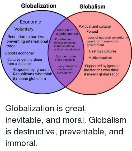 Economics Culture And Distance Conspire >> Globalization Globalism Economic Political And Cultural Voluntary