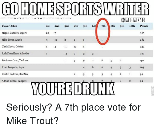 go homesports writer 1st 2nd 3rd 4th 5th 6th 7th 8th 9th 10th points