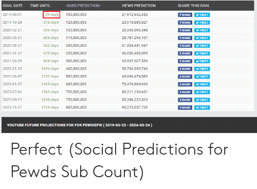 GOAL DATE TIME UNTIL SUBS PREDICTION VIEWS PREDICTION SHARE