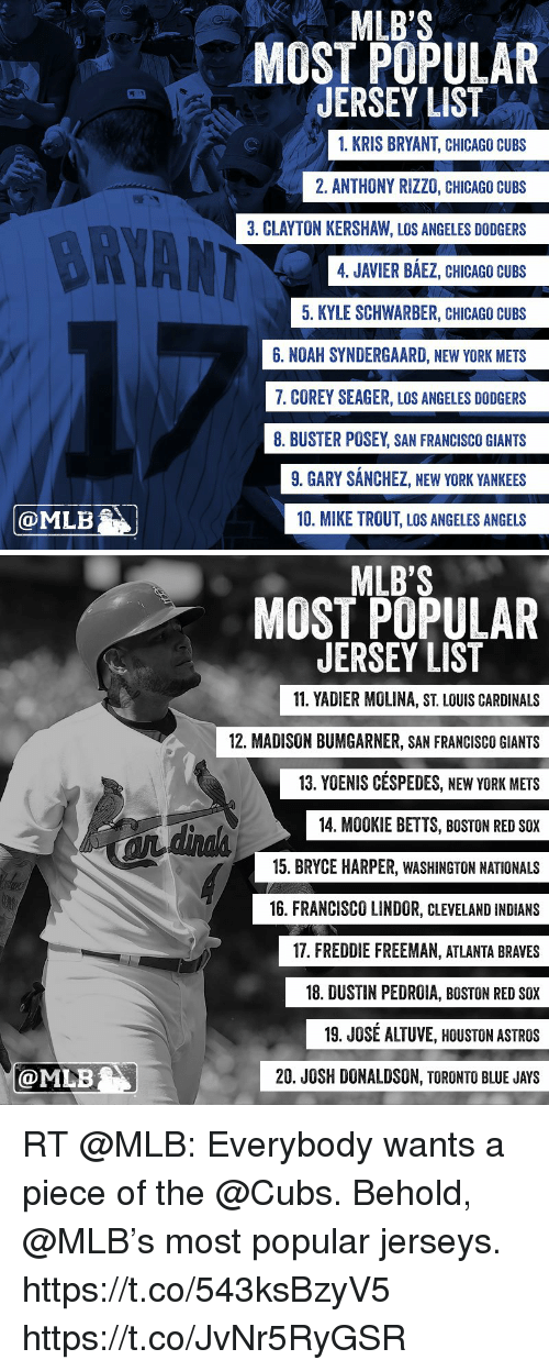 Chicago, Dodgers, and God: GOD MLB  MLB'S  MOST POPULAR  JERSEY LIST  1. KRIS BRYANT, CHICAGO CUBS  2. ANTHONY RIZZO, CHICAGO CUBS  3. CLAYTON KERSHAW, LOS ANGELES DODGERS  4. JAVIER BAEZ, CHICAGO CUBS  5. KYLE SCHWARBER, CHICAGO CUBS  6. NOAH SYNDERGAARD, NEW YORK METS  7. COREY SEAGER, LOS ANGELES DODGERS  8. BUSTER POSEY SAN FRANCISCO GIANTS  9. GARY SANCHEZ, NEW YORK YANKEES  10. MIKE TROUT, LOS ANGELES ANGELS   @MLB  MLB's  MOST POPULAR  JERSEY LIST  11. YADIER MOLINA, ST LOUIS CARDINALS  12. MADISON BUMGARNER, SAN FRANCISCO GIANTS  13. YOENIS CESPEDES, NEW YORK METS  14. MOOKIE BETTS, BOSTON RED SOX  15. BRYCE HARPER, WASHINGTON NATIONALS  16. FRANCISCO LINDOR, CLEVELAND INDIANS  17. FREDDIE FREEMAN, ATLANTA BRAVES  18. DUSTIN PEDROIA, BOSTON RED SOX  19. JOSE ALTUVE, HOUSTON ASTROS  20. JOSH DONALDSON, TORONTO BLUE JAYS RT @MLB: Everybody wants a piece of the @Cubs.   Behold, @MLB's most popular jerseys. https://t.co/543ksBzyV5 https://t.co/JvNr5RyGSR