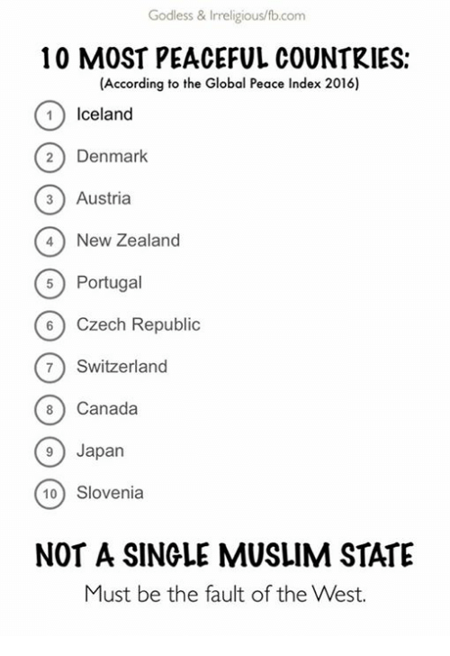 Memes, Muslim, and Canada: Godless & Irreligious/fb.com  10 MOST PEACEFUL COUNTRIES:  (According to the Global Peace Index 2016)  Iceland  Denmark  Austria  3) 4) New Zealand  Portugal  60 Czech Republic  7) Switzerland  Canada  8 9 Japan  10 Slovenia  NOT A SINGLE MUSLIM STATE  Must be the fault of the West.