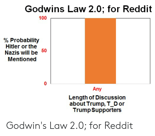 Godwins Law 20 for Reddit 100 % Probability Hitler or the Nazis Will