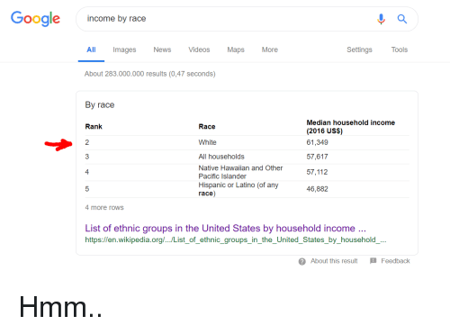 Google Income by Race Maps More Settings Tools AlIl Images News ...