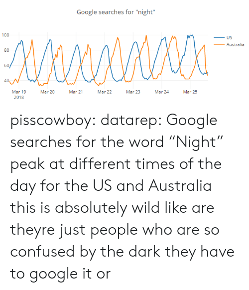 """Confused, Google, and Target: Google searches for """"night""""  100  _ US  _Australia  80  60/  40  Mar 19  2018  Mar 20  Mar 21  Mar 22  Mar 23  Mar 24Mar 25 pisscowboy: datarep: Google searches for the word """"Night"""" peak at different times of the day for the US and Australia this is absolutely wild like are theyre just people who are so confused by the dark they have to google it or"""