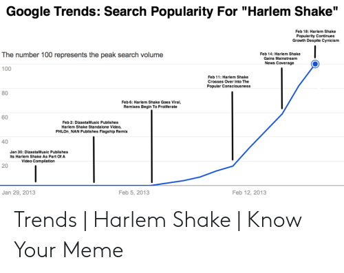 Google Trends Search Popularity for Harlem Shake Feb 18