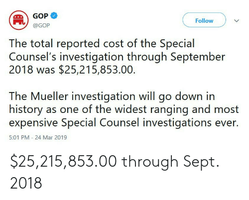 History, Sept, and Gop: GOP  @GOP  Follow  The total reported cost of the Special  Counsel's investigation through September  2018 was $25,215,853.00.  The Mueller investigation will go down in  history as one of the widest ranging and most  expensive Special Counsel investigations ever.  5:01 PM 24 Mar 2019 $25,215,853.00 through Sept. 2018