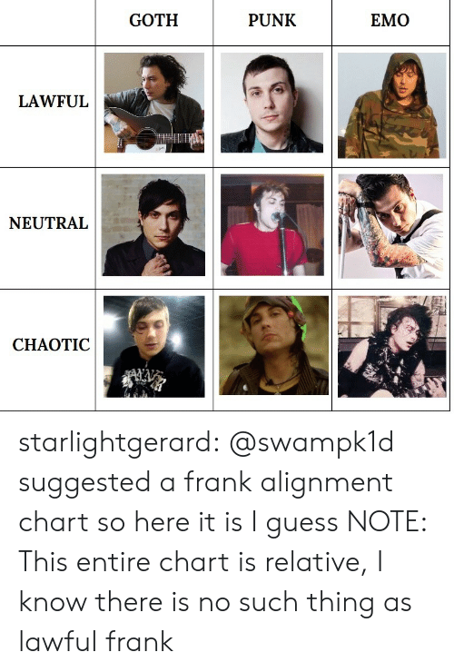 Emo, Tumblr, and Blog: GOTH  PUNK  EMO  LAWFUL  NEUTRAL  CHAOTIC starlightgerard: @swampk1d suggested a frank alignment chart so here it is I guess NOTE: This entire chart is relative, I know there is no such thing as lawful frank