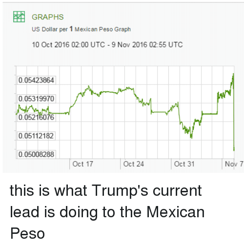 Dank Trump And Mexican Graphs Us Dollar Per 1 Peso Graph 10