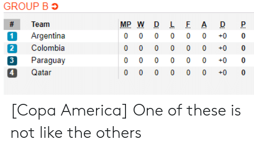 America, Soccer, and Argentina: GROUP B  #  Team  MP W D  LF A  Argentina  1  0  0  0  0  0  0  +0  0  Colombia  2  0  0  0  0  0  0  +0  0  Paraguay  0  0  0  0  0  0  +0  0  0 0  0 0  4  Qatar  +0  0 [Copa America] One of these is not like the others