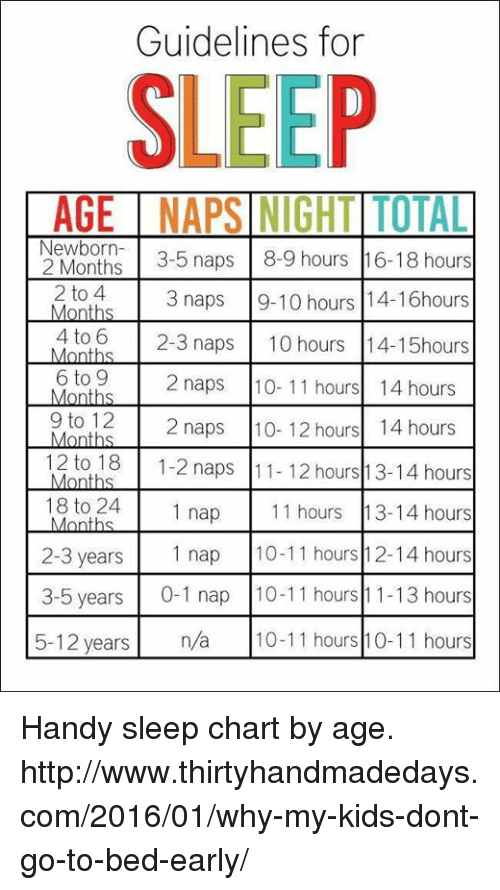 Dank Http And Kids Guidelines For Sleep Age Naps Aightiotal 2 Months 3