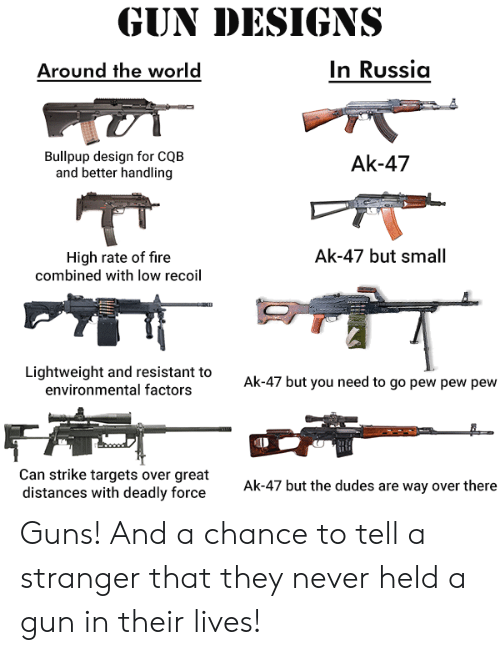 Fire, Guns, and Russia: GUN DESIGNS  In Russia  Around the world  Bullpup design for CQB  and better handling  Ak-47  Ak-47 but small  High rate of fire  combined with Iow recoil  Lightweight and resistant to  environmental factors  Ak-47 but you need to go pew pew pew  Can strike targets over great  distances with deadly force  Ak-47 but the dudes are way over there Guns! And a chance to tell a stranger that they never held a gun in their lives!
