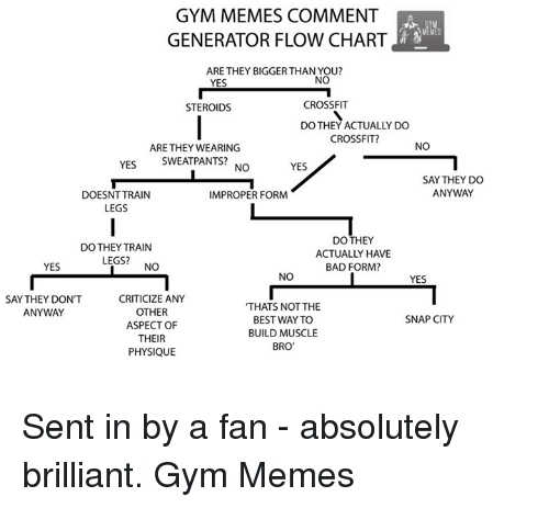 Gym Memes Comment Generator Flow Chart Are They Biggerthan You No