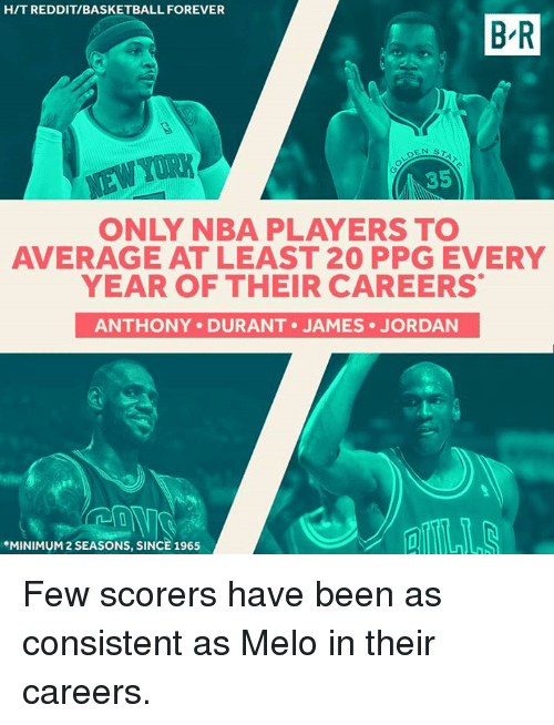 Basketball, Nba, and Reddit: H/T REDDIT/BASKETBALL FOREVER  B-R  YORK  .35  ONLY NBA PLAYERS TO  AVERAGE AT LEAST 20 PPG EVERY  YEAR OF THEIR CAREERS  ANTHONY DURANT . JAMES JORDAN  TS  *MINIMUM 2 SEASONS, SINCE 1965 Few scorers have been as consistent as Melo in their careers.