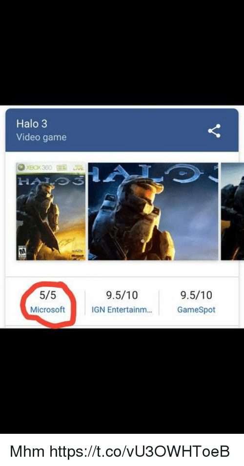 Halo, Microsoft, and Game: Halo 3  Video game  5/5  Microsoft  9.5/10  IGN Entertainm...  9.5/10  GameSpot Mhm https://t.co/vU3OWHToeB
