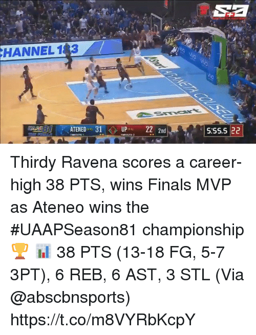 Sizzle: HANNEL 183  AATENED 31UP 222nd  S:SS.5 22 Thirdy Ravena scores a career-high 38 PTS, wins Finals MVP as Ateneo wins the #UAAPSeason81 championship 🏆  📊 38 PTS (13-18 FG, 5-7 3PT), 6 REB, 6 AST, 3 STL  (Via @abscbnsports)    https://t.co/m8VYRbKcpY
