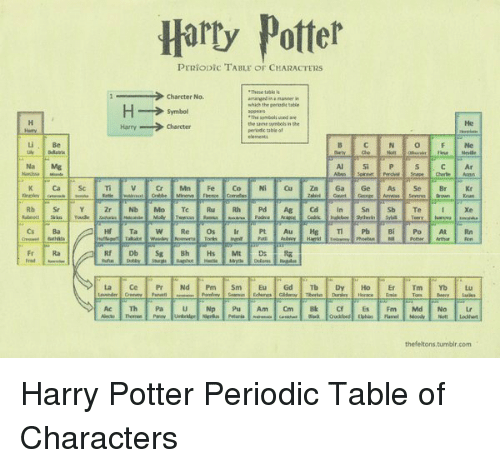 Harry potter periopic table of characters chareter no which h symbol harry potter period and tumblr harry potter periopic table of characters chareter no urtaz Choice Image
