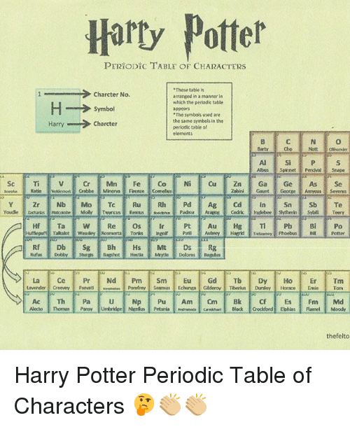25 best memes about periodic table of elements periodic harry potter memes and horace harty potter peryodictable of characters ese table urtaz Gallery