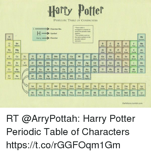 Hary potter periodic table of characters charcter no which t he af harry potter and potter hary potter periodic table of characters charcter no urtaz Gallery